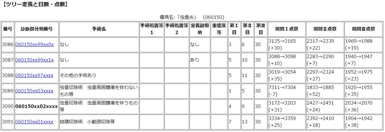 虫垂炎のDPCツリー